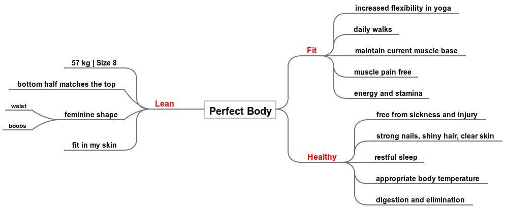 perfect body mindmap