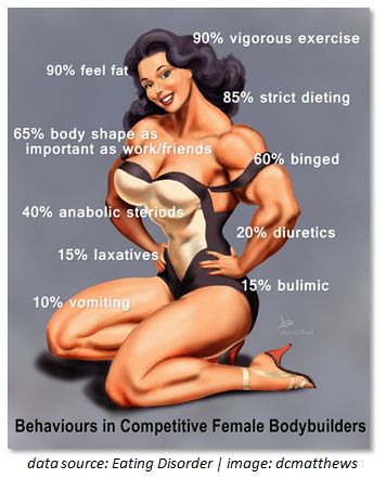 behaviours in competitive female bodybuilders ... Muscle Girls Mature Female Muscle Armwrestling Women Bodybuilding ...