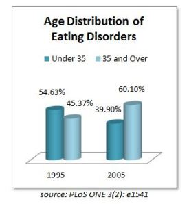 Age Distribution of Eating Disorders