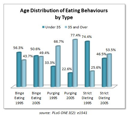 prevalence of eating disorders Prevalence and correlates of eating disorders from the national comorbidity replication, a nationally representative face-to-face household survey (n _ 9282), conducted in 2001-2003, were assessed using the who composite international diagnostic interview lifetime prevalence.