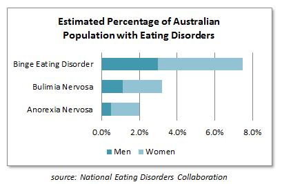 Estimated Percentage of Australian Population with Eating Disorders