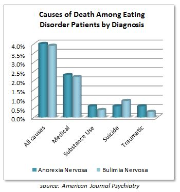 Cause of Death Among Eating Disorder Patients by Diagnosis