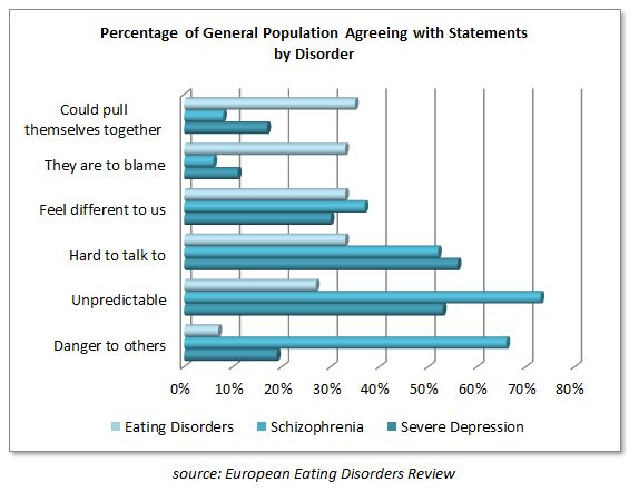 anorexia and bulimia an attempt to Definitions of eating disorders, types of eating disorders, signs and  the cyclic  behavior of restricted eating followed bingeing and purging is an attempt to lose.