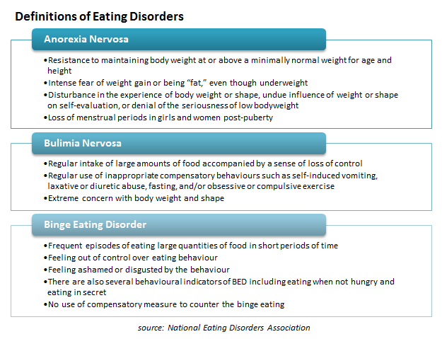 Definitions of Eating Disorders
